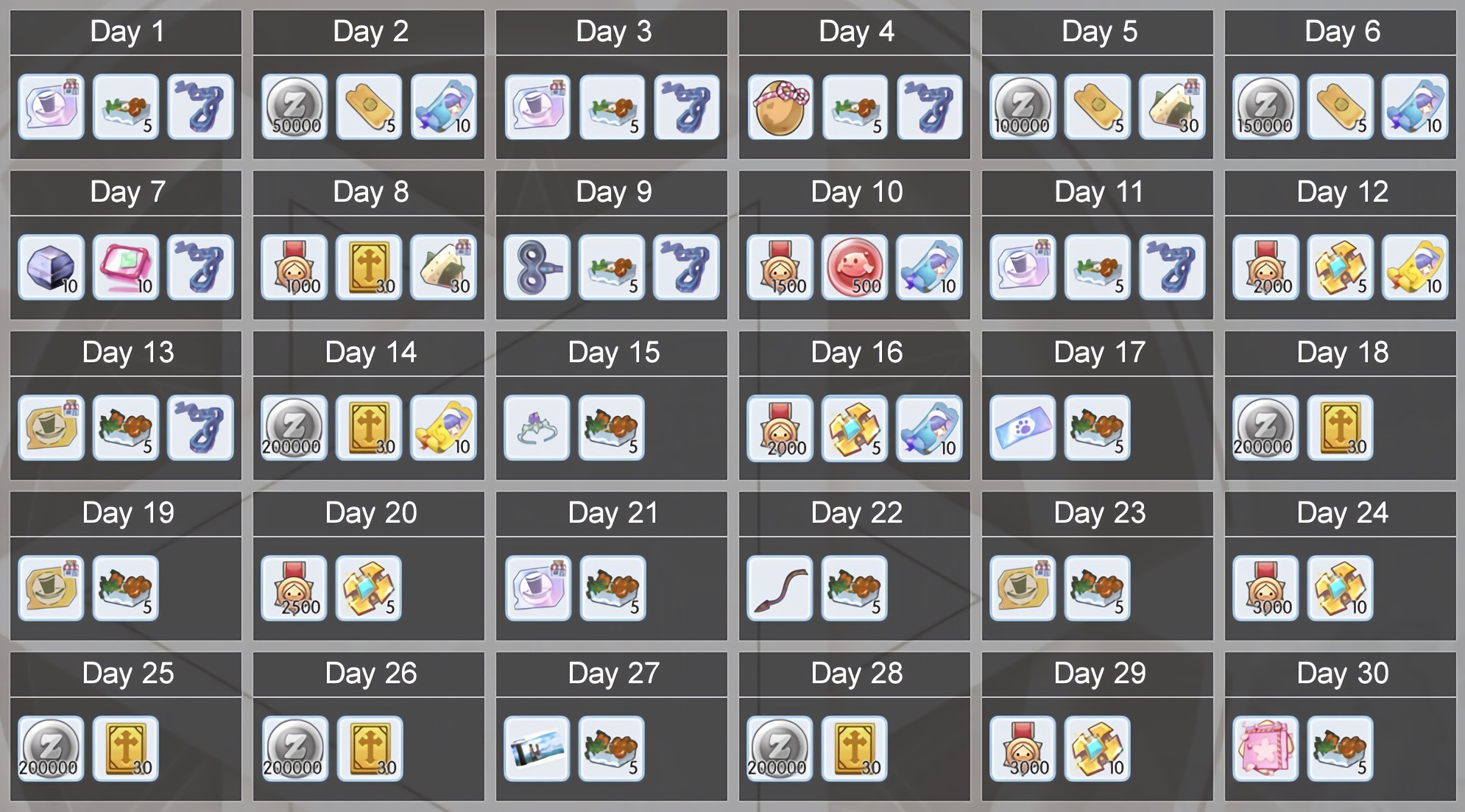 Guide to Daily Login Reward System (Big Cat Sign-in